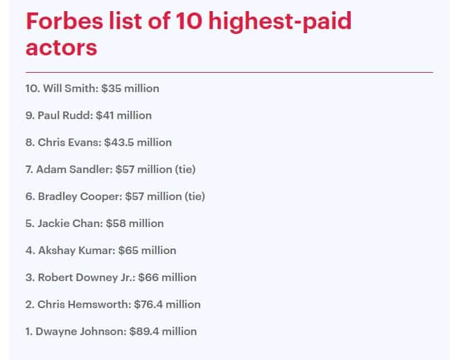 Forbes top earning actors