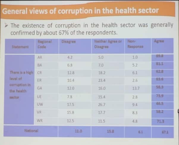 Ashanti Region leads in corruption in education and health - GII Report