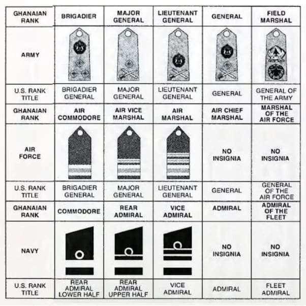 Ghana Air Force Ranks and Insignia
