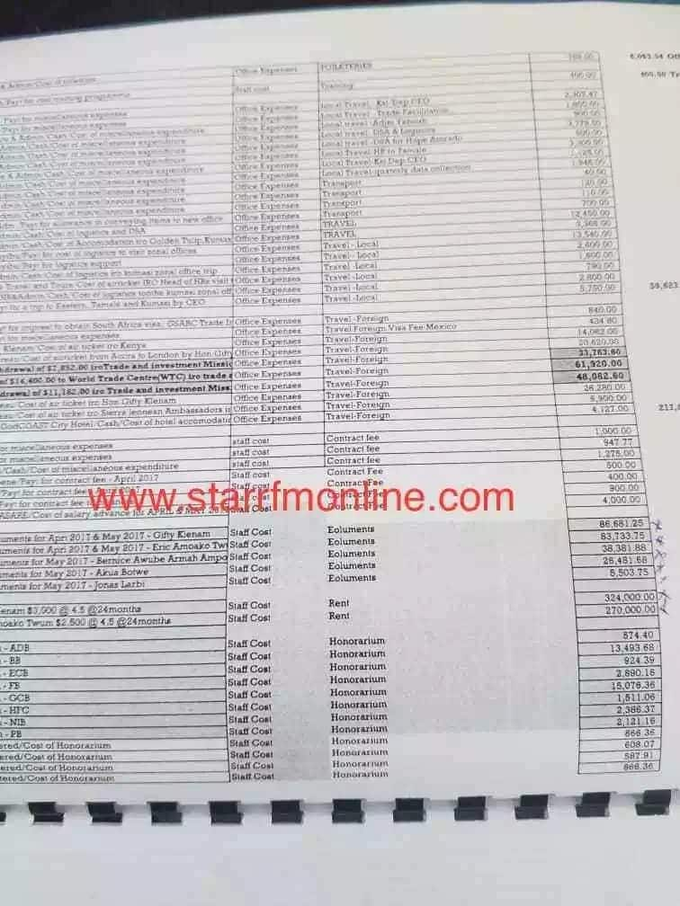 Details of financial transactions