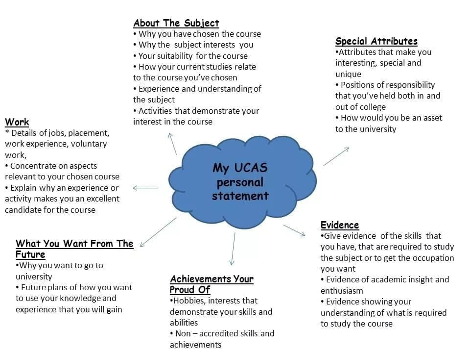 How to write a personal statement Personal statement for scholarship Personal statement tips Personal statement examples What to include in a personal statement?