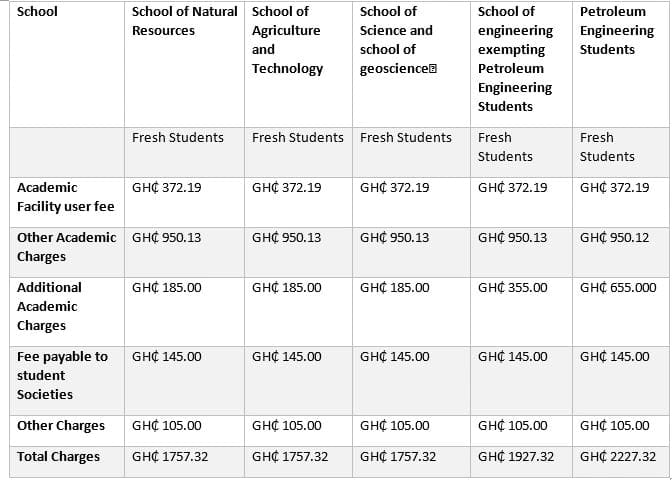 university of energy and natural resources admission forms university of energy and natural resources online registration fees of university of energy and natural resources