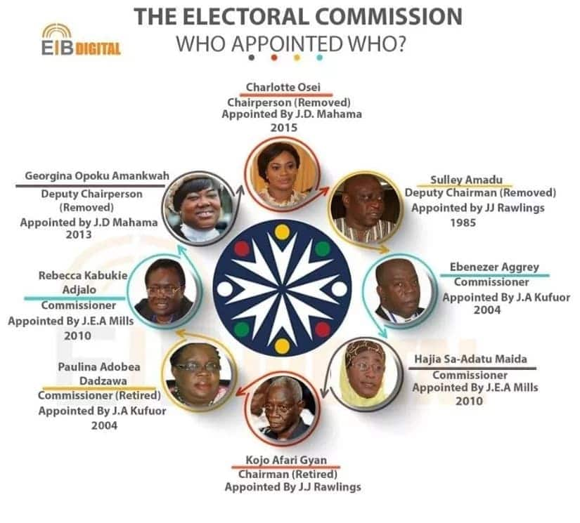 Here are all the former Electoral Commissioners from the Rawlings regime till date