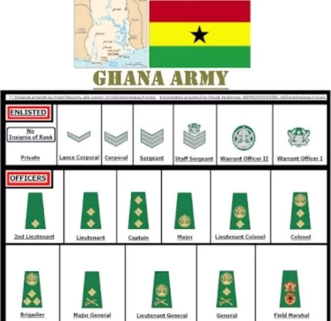 Ghana Army Ranks And Their Symbols Yen