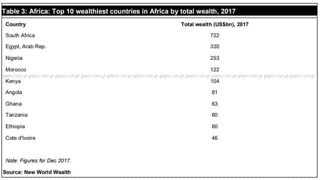 Ghana ranked seventh wealthiest African country