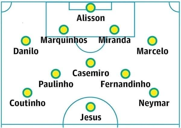 world cup brazil 2018