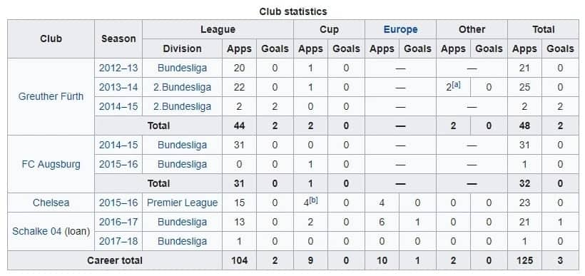 Who is Baba Rahman? Biography and Football statistics