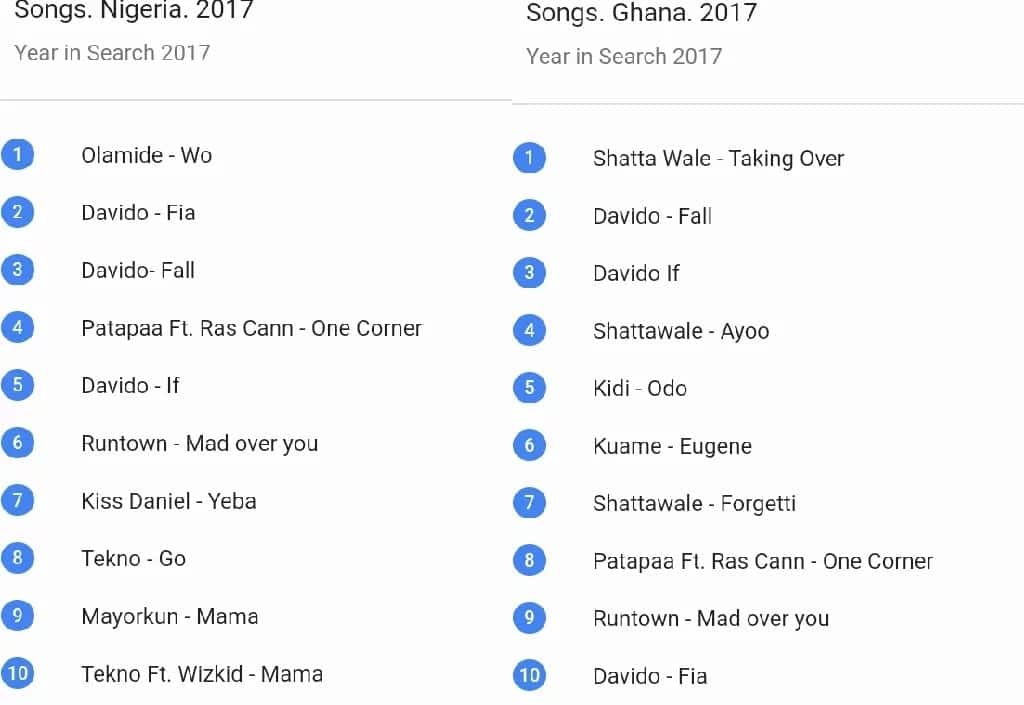 Patapaa's 'One Corner ' beats Davido's 'If' on list of most goggled songs in 2017 in Nigeria