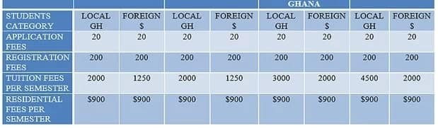 Kings fee structure