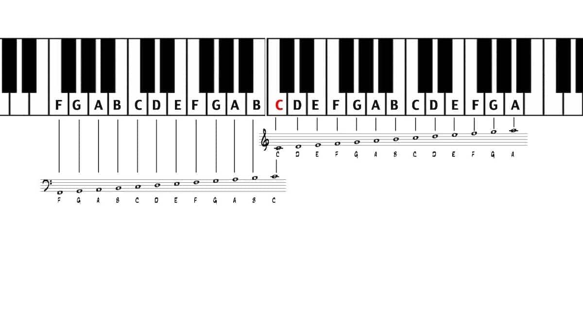 how to play the keyboard for beginners, how to play the keyboard chords, how to play the keyboard step by step, how to play the piano keyboard for beginners