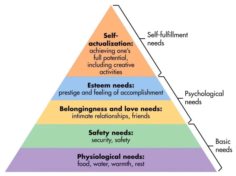 theories of motivation compare and contrast maslow and herzberg theories of motivation theories of motivation in psychology theories of motivation in education