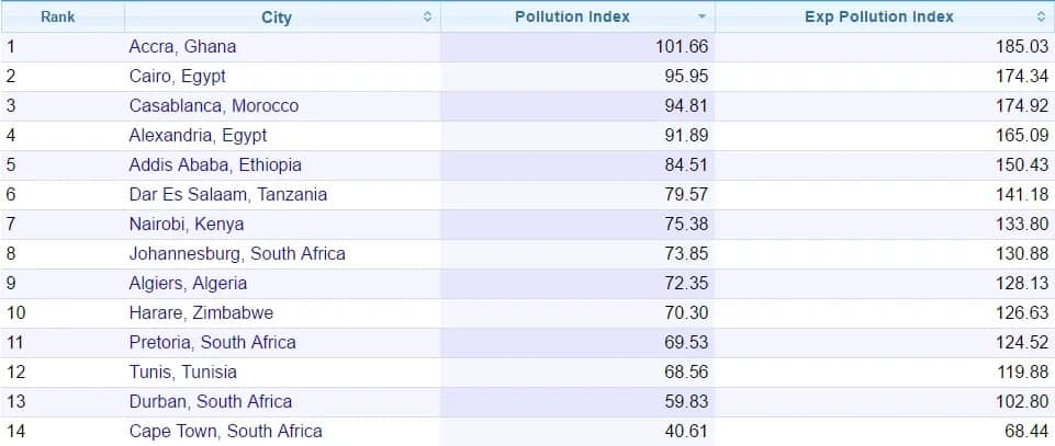 Accra is the most POLLUTED city in the world