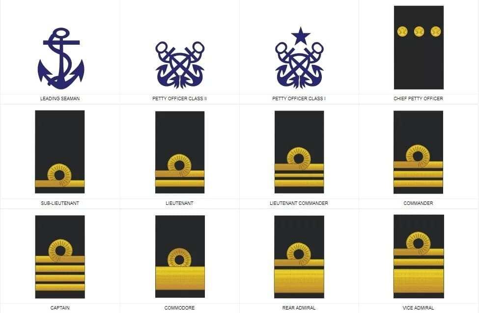 Ghana Navy Ranks and Symbols