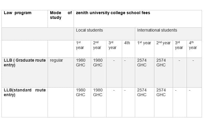 courses offered in zenith university college ghana address of zenith university college zenith university college school fees zenith university college certificate