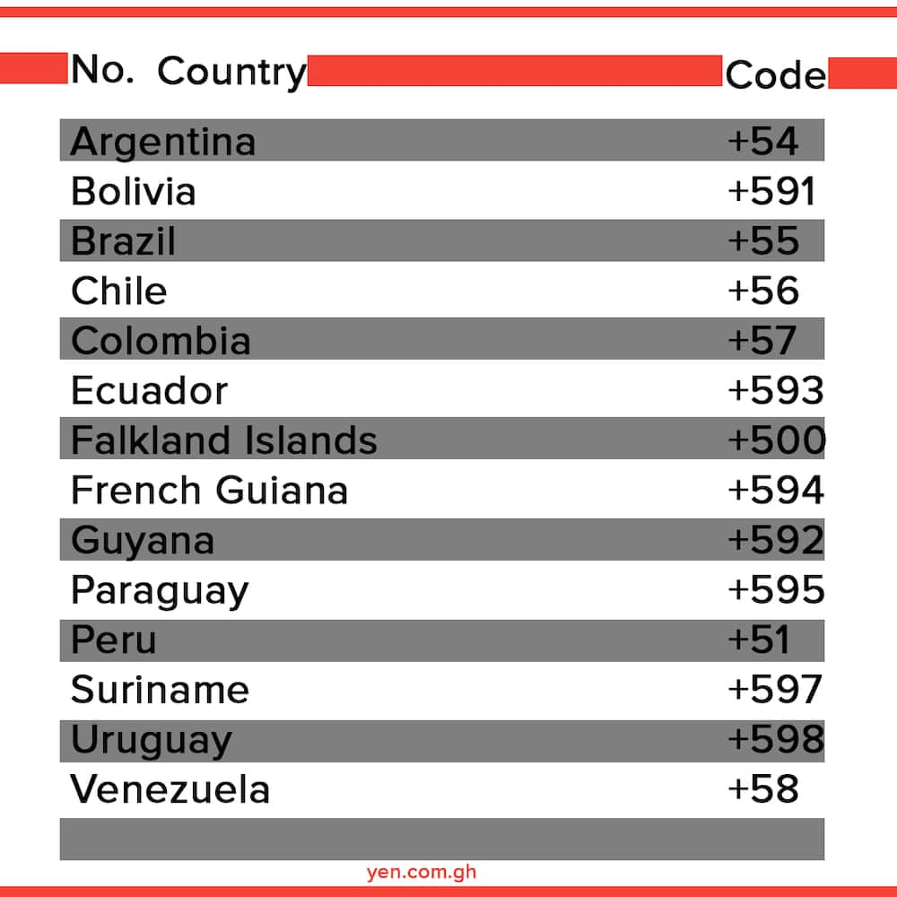 countries and their codes, country telephone codes, phone country codes