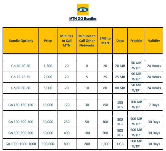 How to activate MTN unlimited data plan ▷ YEN COM GH