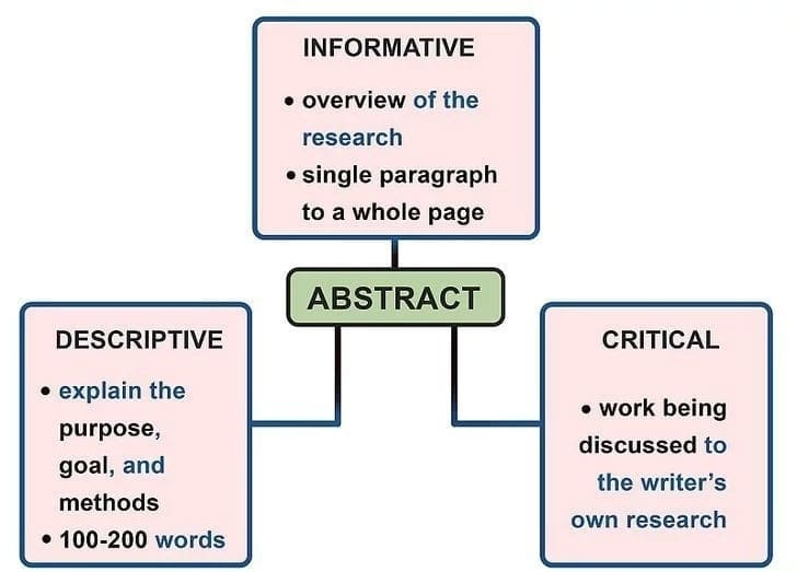 Abstract in a paper How to write an abstract for a paper What to include in an abstract Abstract for a research paper