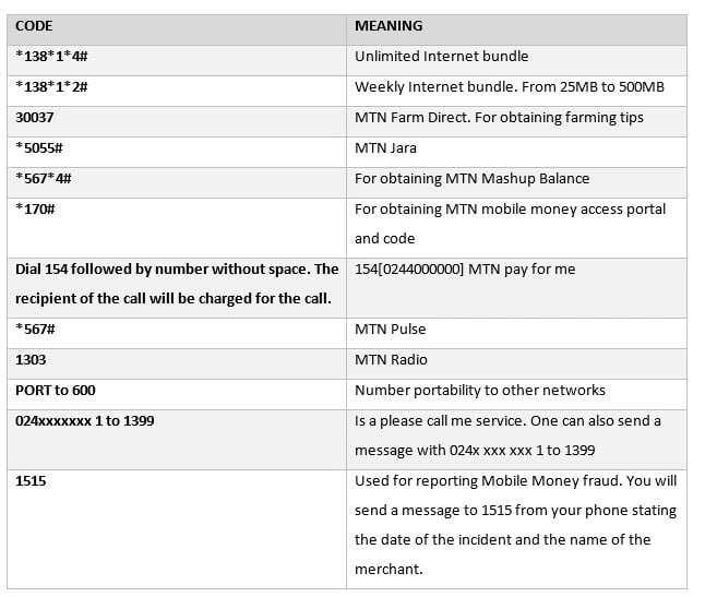 All MTN internet bundle codes in Ghana ▷ YEN COM GH