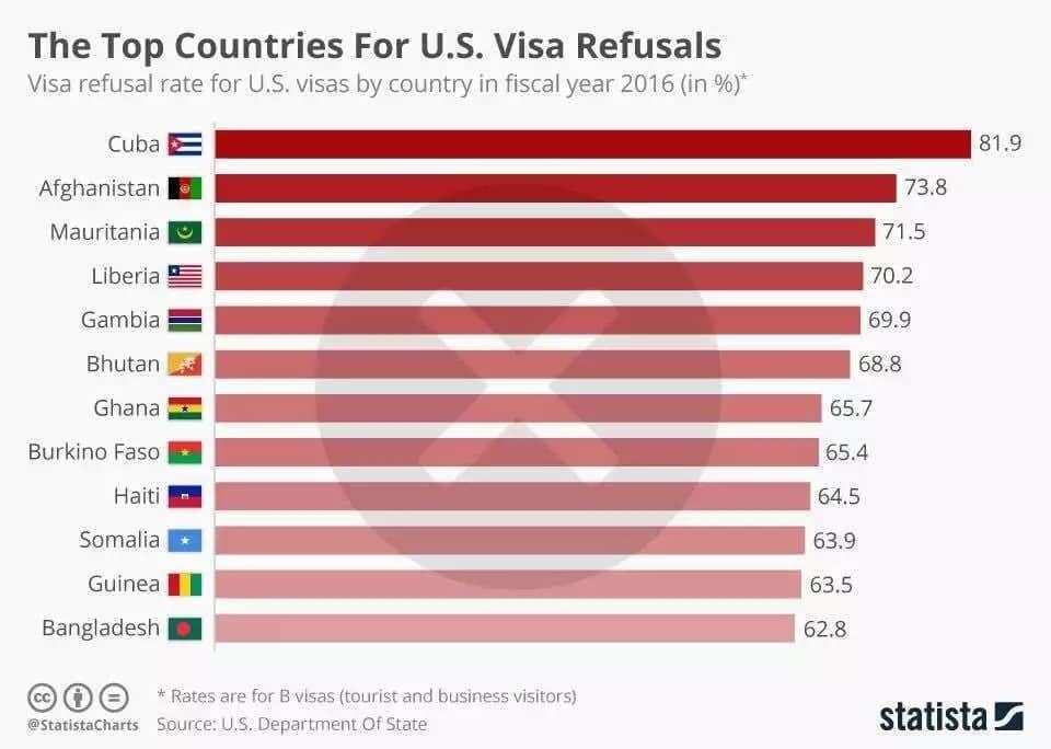 Ghana's visa denial rate over 60% - U.S. State Department