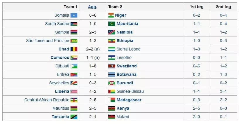 world cup qualifiers africa fixtures