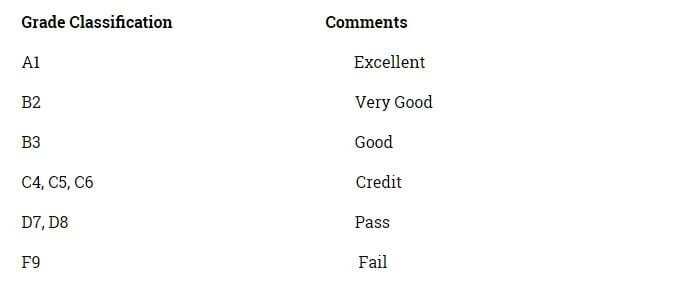 grading system of knust, knust grading system for first class, knust idl grading system, knust grading scale, knust grading system for wassce