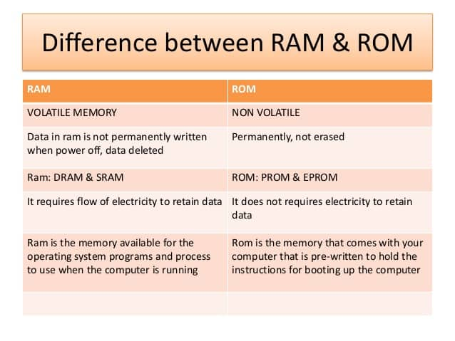 ram and rom difference what is rom what is the difference between ram and rom distinguish between ram and rom