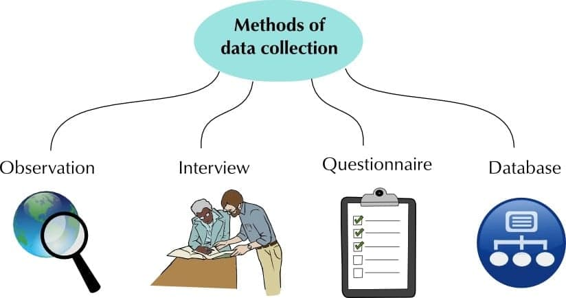 methods of data collection data collection tools types of data collections ways of collecting data