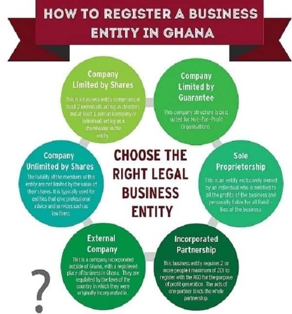 how to register a sole proprietor business in ghana how to start a sole proprietorship business in ghana sole proprietorship business in ghana registration steps