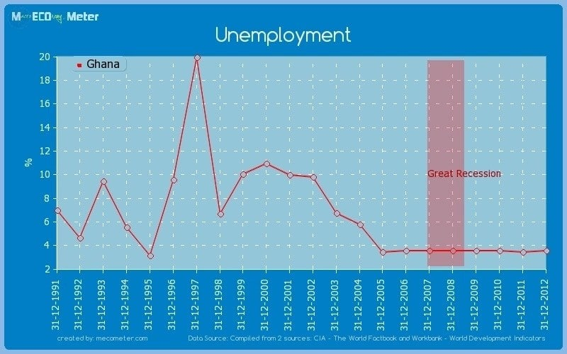 Main causes of unemployment in Ghana