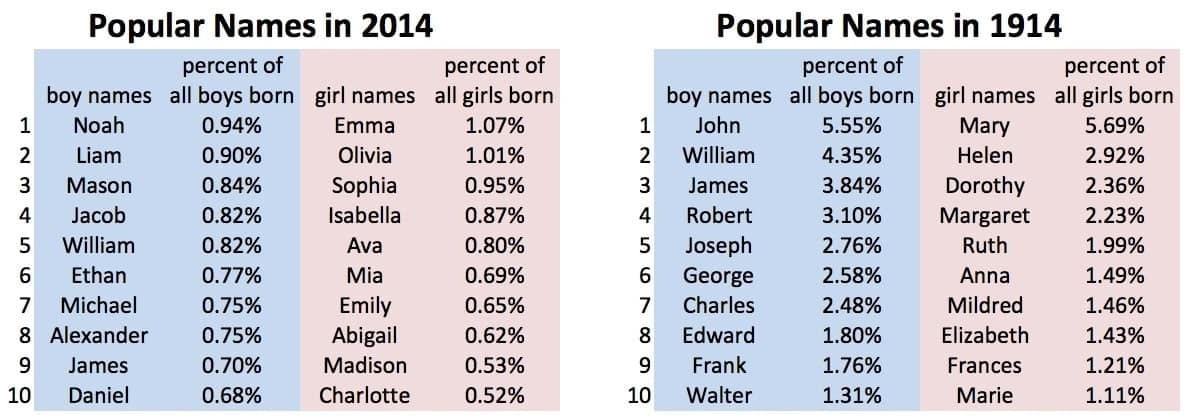 common names in usa names of men in usa native american male names list of american male names
