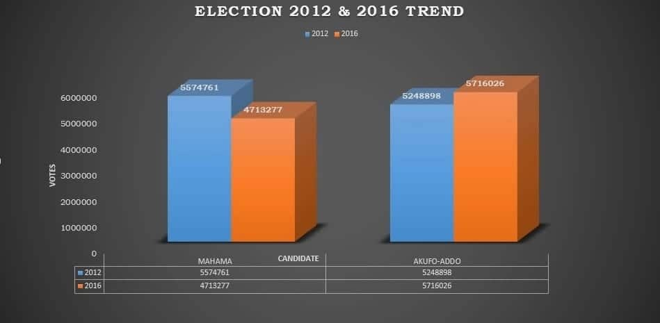 Analysis: Why Akufo-Addo, NPP must take Mahama's 2020 bid seriously