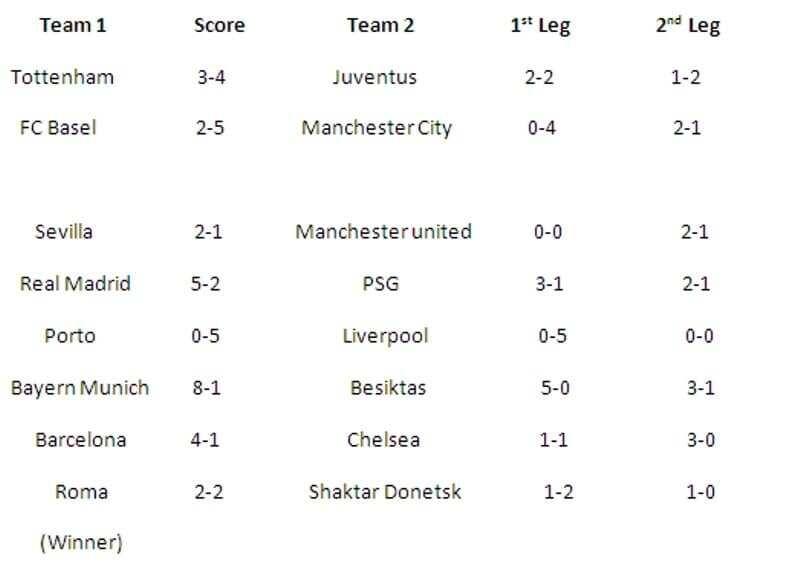 champions league scores