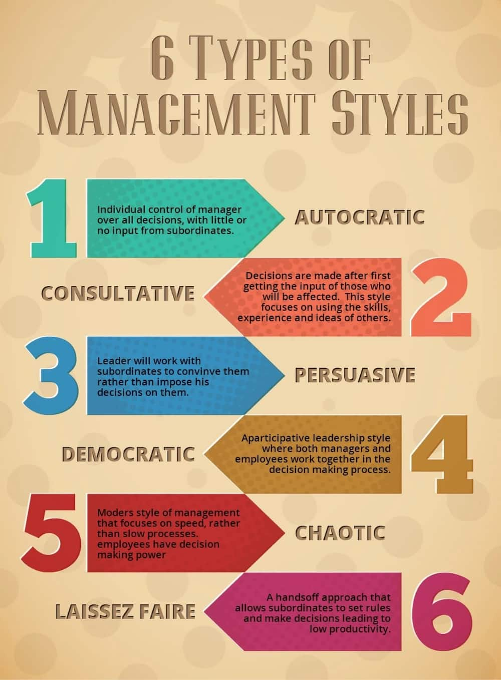 Types of management styles ▷ YEN COM GH