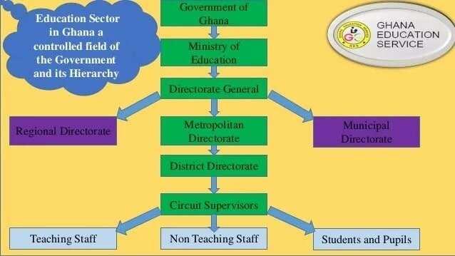 Ghana Education Service Teachers Ranks