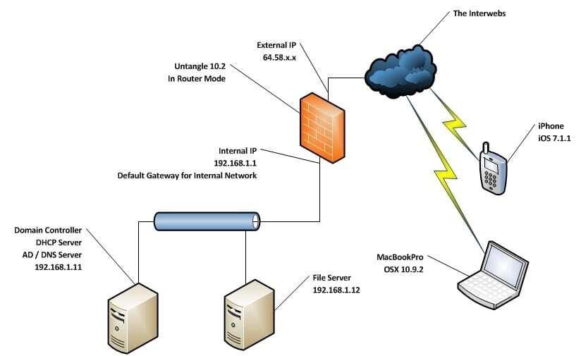 setup vpn chrome how to setup a vpn server how to setup a vpn windows