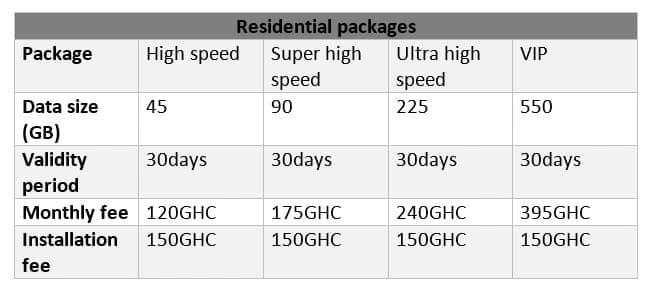 mtn fibre broadband coverage mtn fibre broadband speed mtn fibre broadband short code