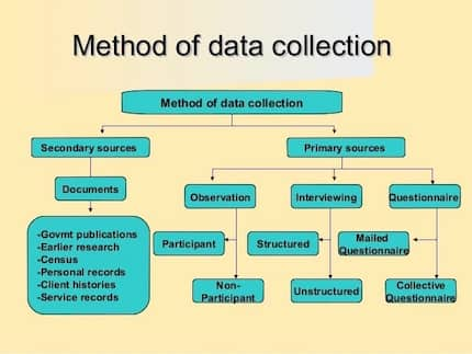 Data collection methods in research