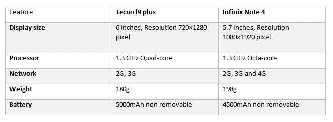 tecno l9 plus in ghana price of tecno l9 plus in ghan tecno l9 plus features tecno l9 plus review