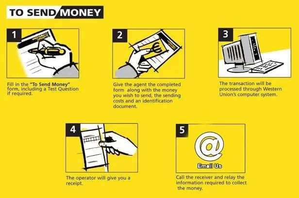 western union money transfer online registration, western union send money online app, western union money transfer online payment, western union send money online credit card