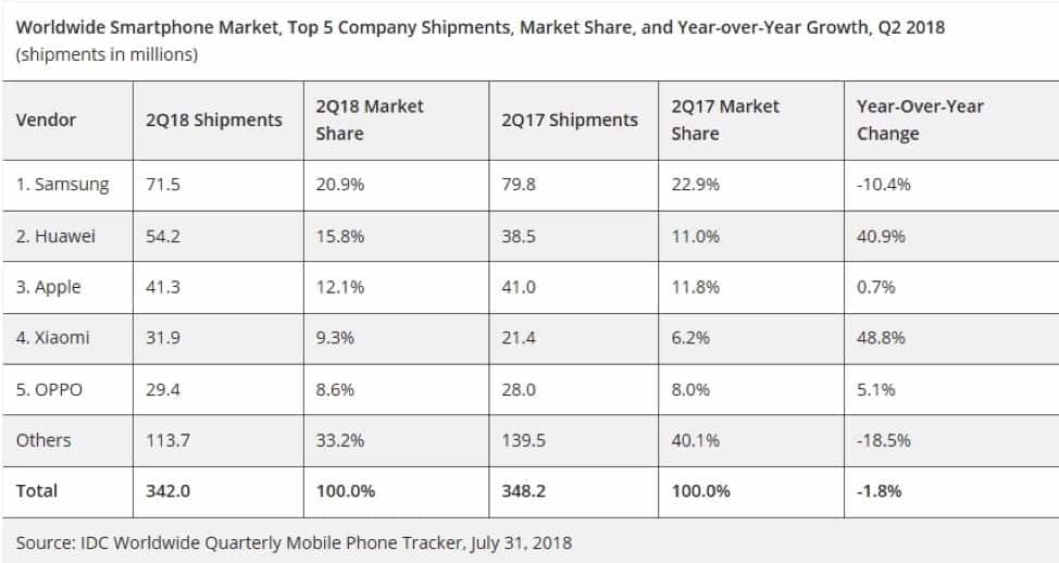 Huawei overtakes Apple for the first time in quarterly numbers