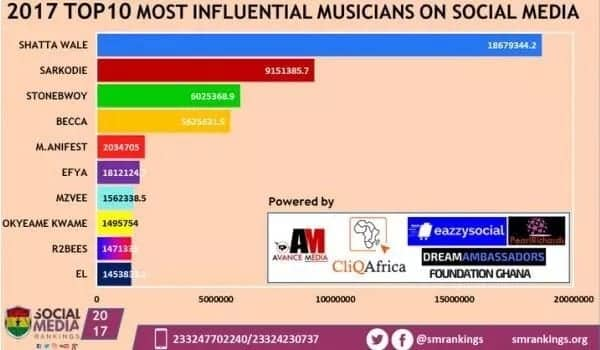 Shatta Wale emerges most influential Ghanaian musician on social media in 2017