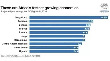 Ghana loses place in IMF top 10 fastest growing economies in Africa
