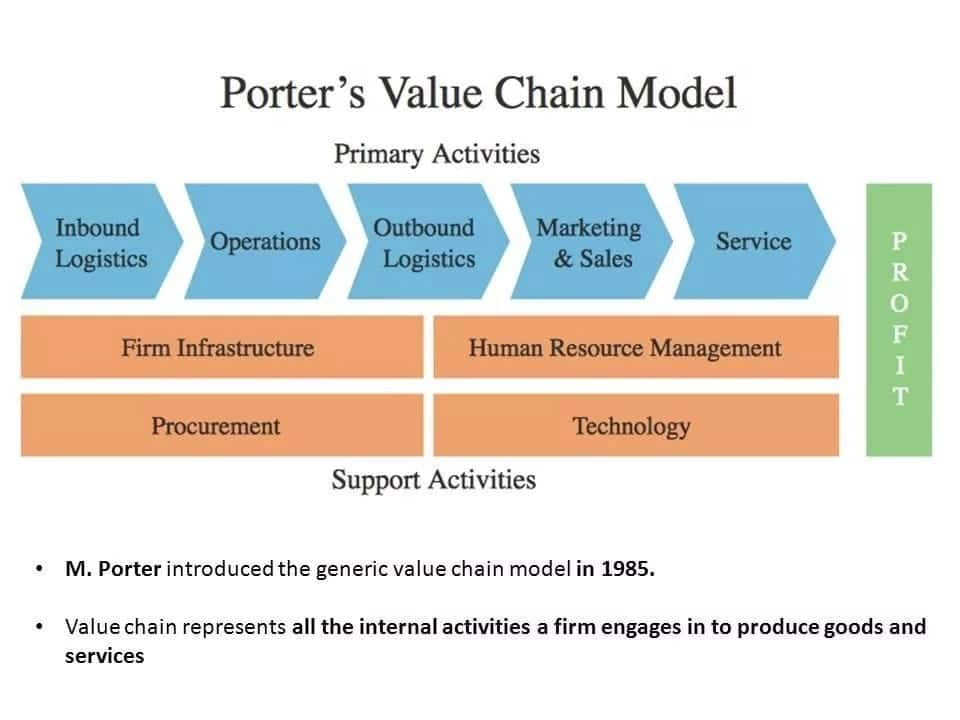 Value Chain Analysis Meaning And Examples Yen Com Gh