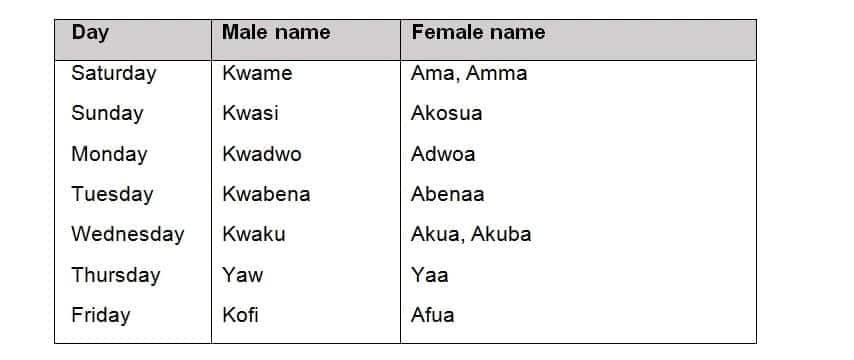 Ghanaian naming ceremony
