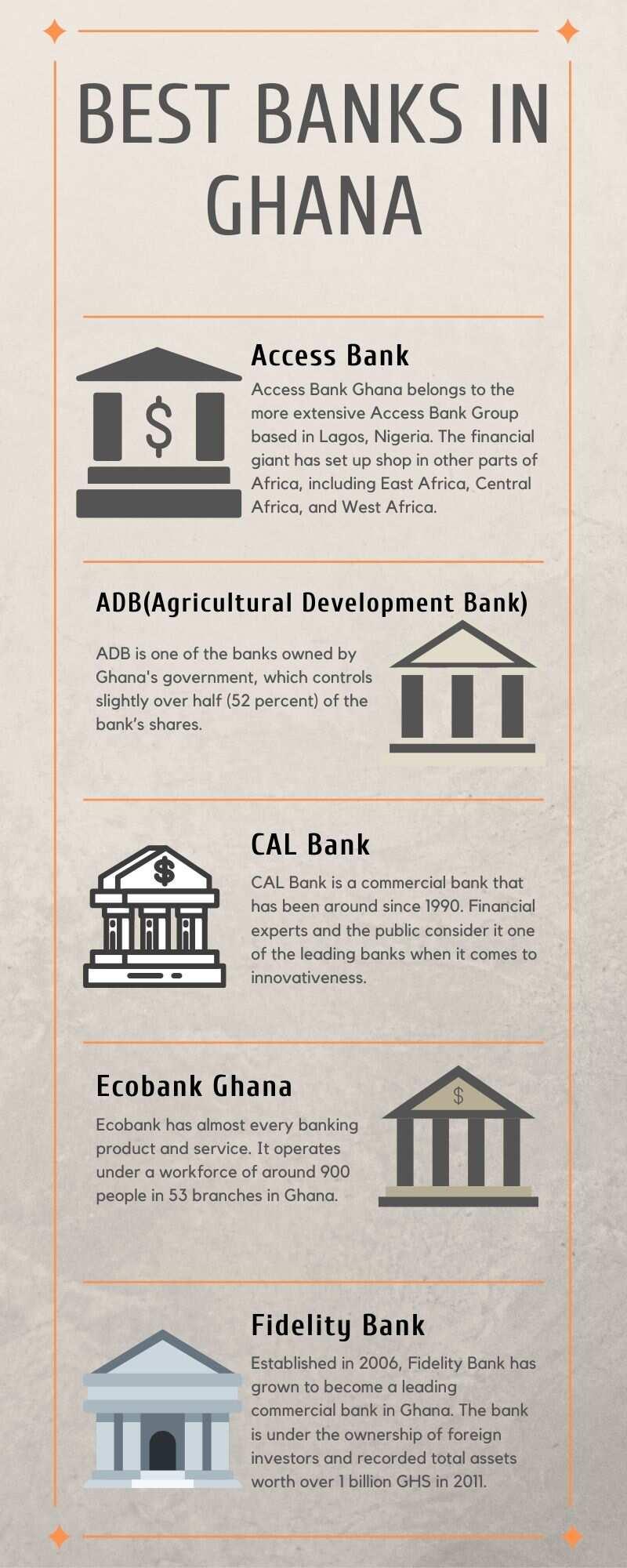 Best banks in Ghana