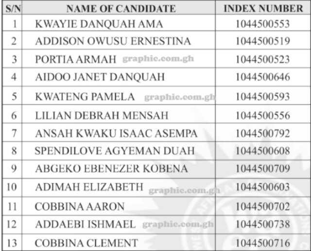 WASSCE 2020: WAEC releases names of 13 students caught in exam malpractice