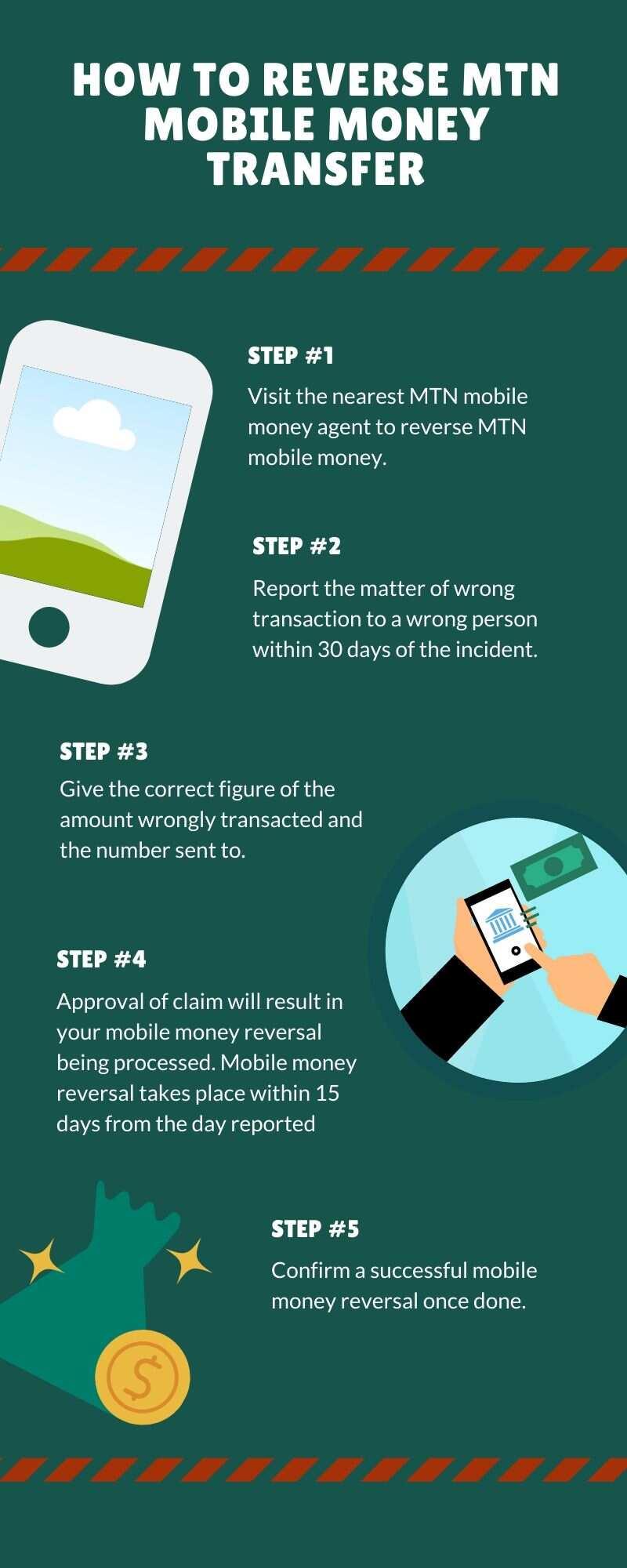 reverse MTN mobile money transfer