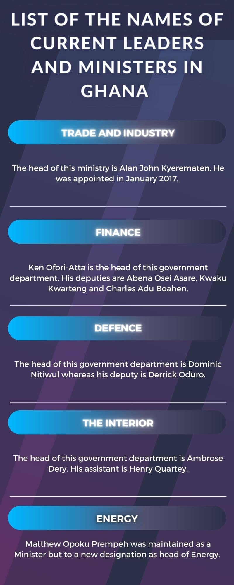 names of current leaders and ministers in Ghana