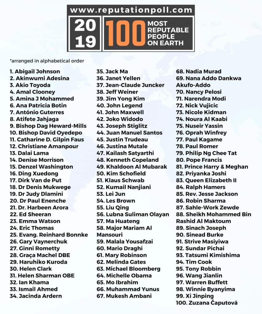 Akufo-Addo named in 2019 list of 100 most reputable people on earth