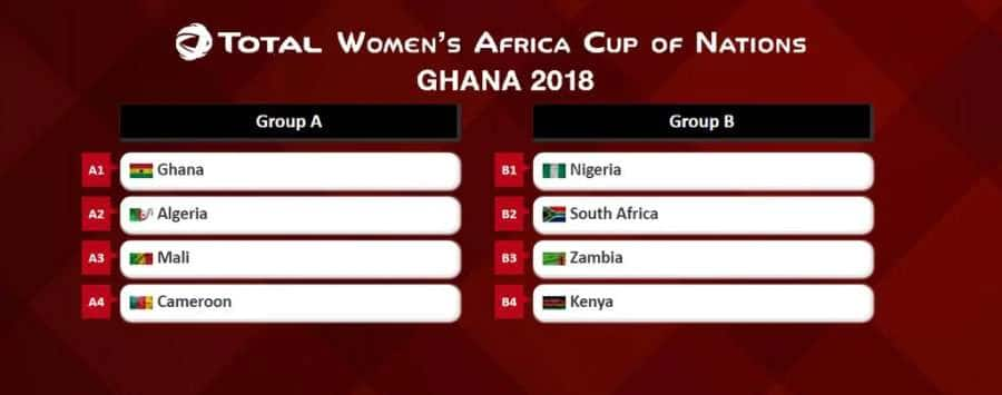afcon 2019 afcon 2018 awcon draw awcon 2018 song